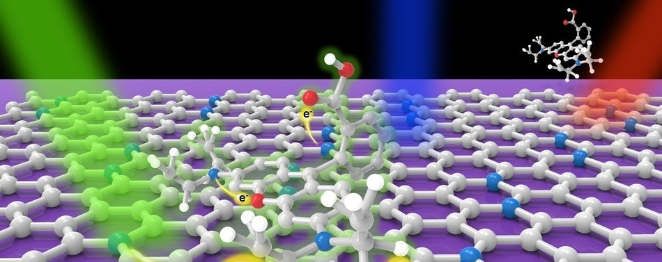 International Team Uses N-doped Graphene to Develop Ultrasensitive Sensor